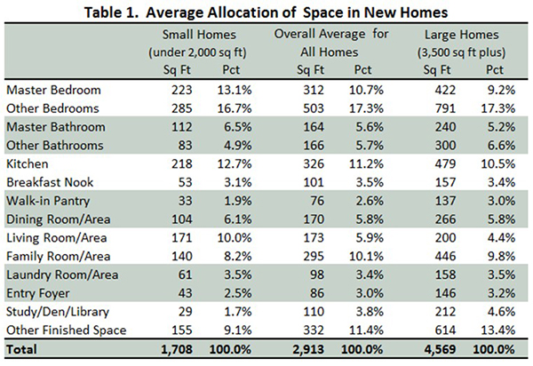 Table 1. Average Allocation of Space in New Homes
