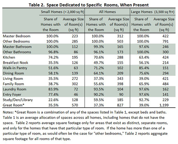 Table 2. Space Dedicated to Specific Rooms, When Present