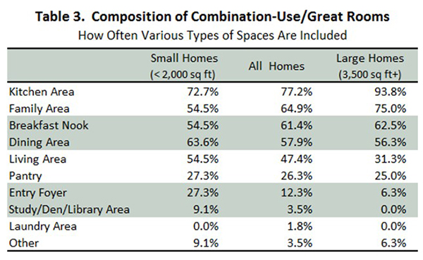 Table 3. Composition of Combination-Use/Great Rooms