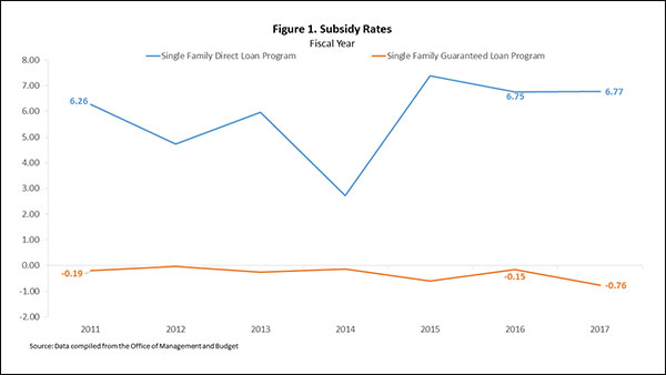 Figure 1. Subsidy Rates