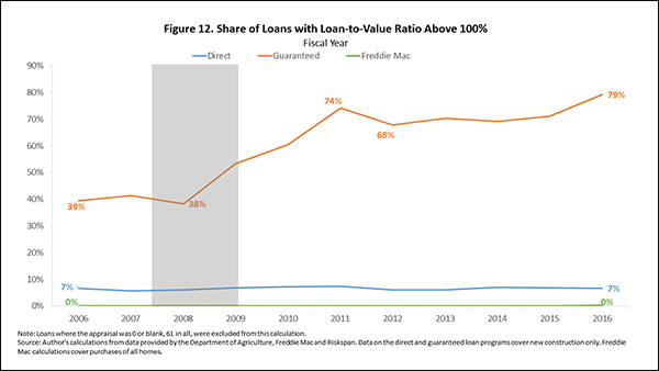 Figure 12. Share of Loans with Loan-to-Value Ratio Above 100%