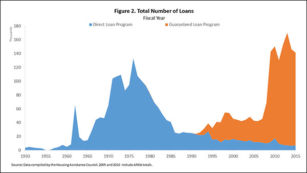 Figure 2. Total Number of Loans