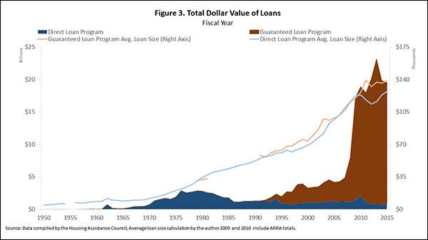 Figure 3. Total Dollar Value of Loans
