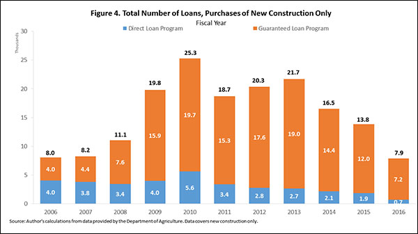 Figure 4. Total Number of Loans, Purchases of New Construction Only