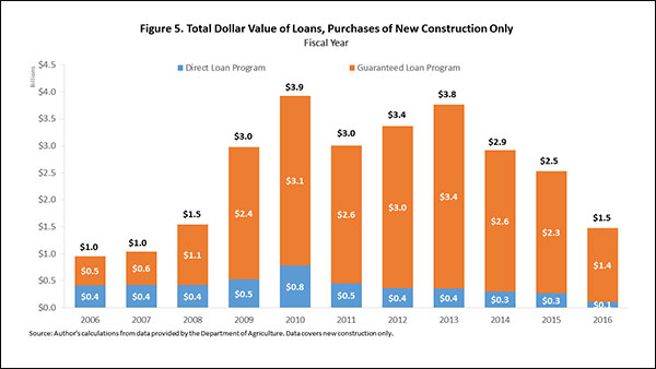 Figure 5. Total Dollar Value of Loans, Purchases of New Construction Only