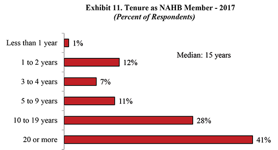 Exhibit 11. Tenure as NAHB Member-2017