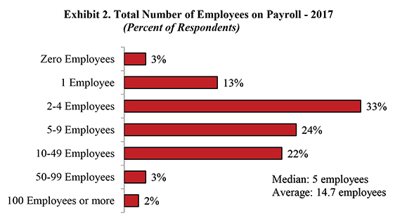 Exhibit 2. Total Number of Employees on Payroll 2017