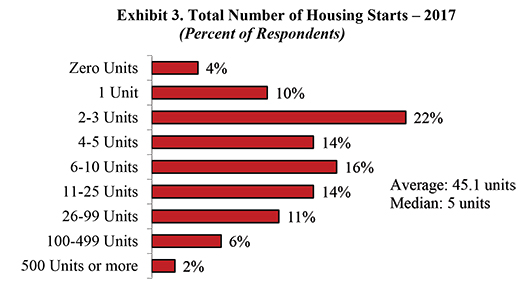 Exhibit 3. Total Number of Housing Starts -2017