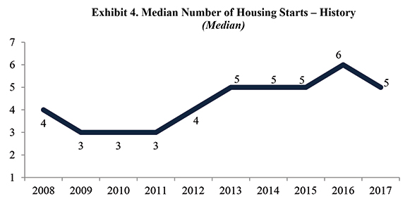 Exhibit 4. Median Number of Housing Starts - History