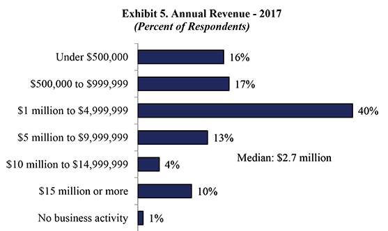 Exhibit 5. Annual Revenue-2017