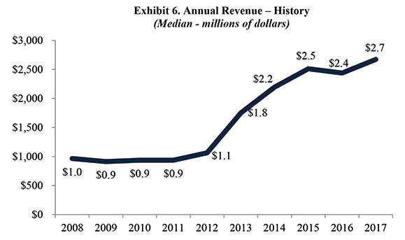 Exhibit 6. Annual Revenue - History