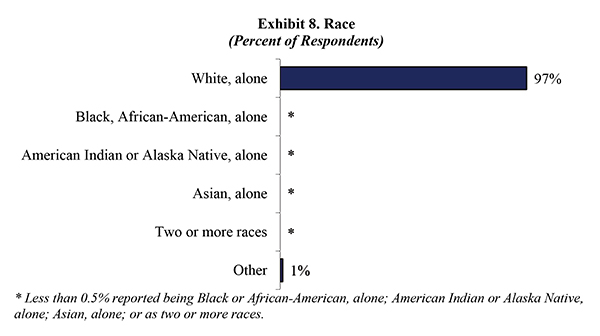 Exhibit 8. Race