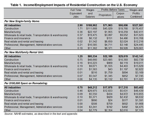 Table 1. Income/Employment Impacts of Residential Construction on the US Economy