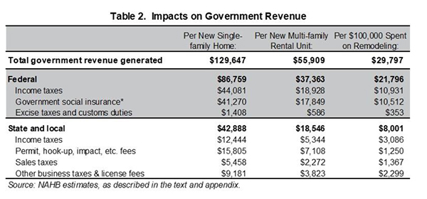 Table 2. Impacts on Government Revenue