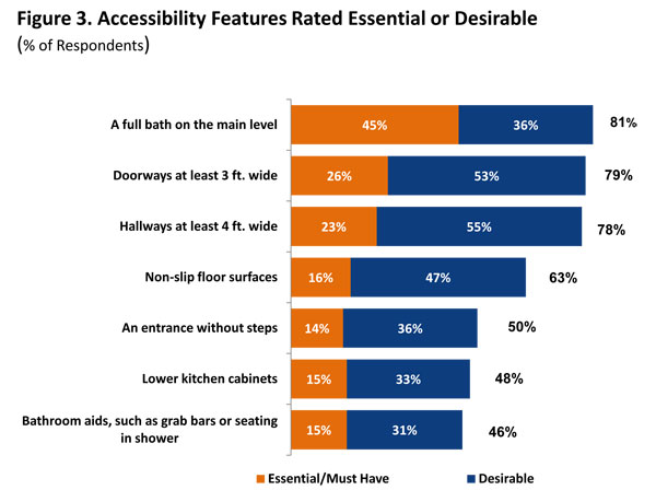 Figure 3. Accessibility Features Rated Essential or Desirable