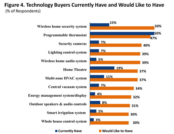 Figure 4. Technology Buyers Currently Have and Would Like to Have