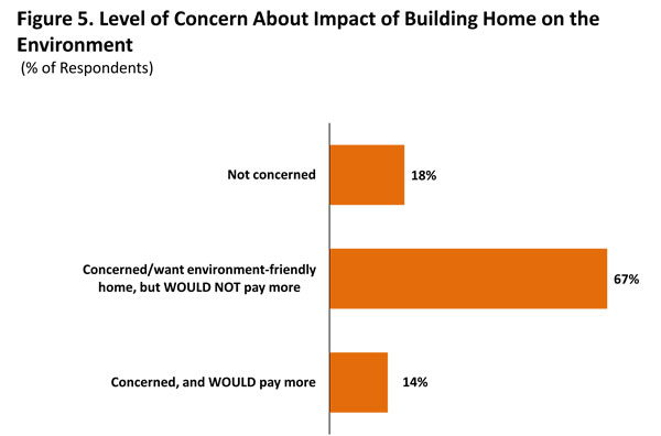 Figure 5. Level of Concern About Impact of Building Home on the Environment