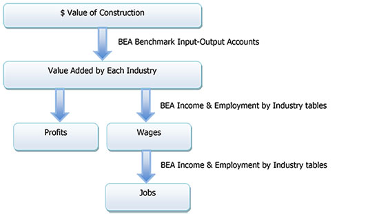 Figure 1. Wages, Jobs, Profits - Bureau of Economic Analysis
