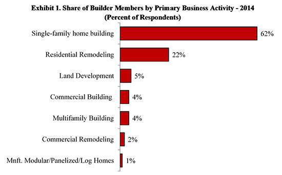 Figure 1. Share of Builder Members by Primary Business Activity 2014