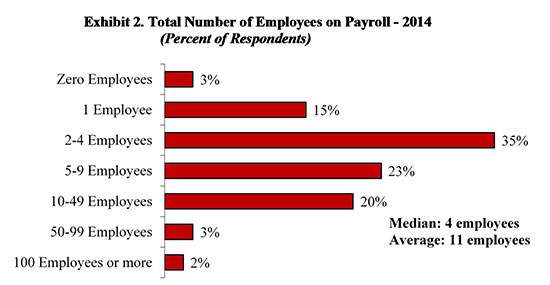 Figure 2. Total Number of Employees on Payroll 2014