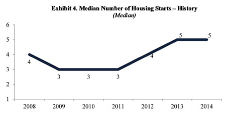 Figure 4. Median Number of Housing Starts, History