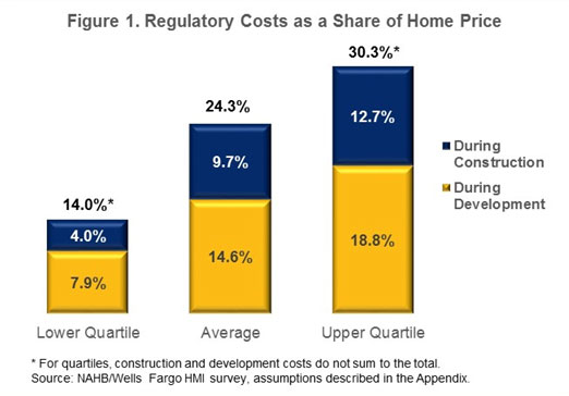 Figure 1. Regulatory Costs as a Share of Home Price