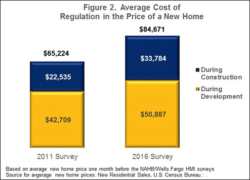 Figure 2. Average Cost of Regulation in the Price of a New Home