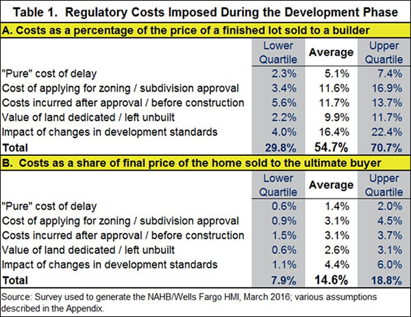 Table 1. Regulatory Costs Imposed During the Development Phase