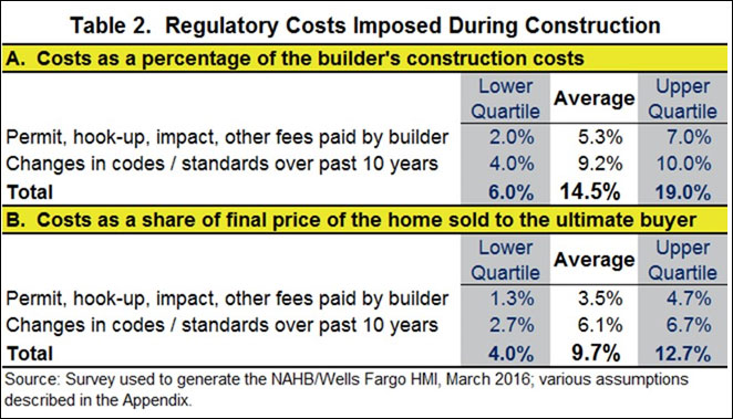Table 2. Regulatory Costs Imposed During Construction