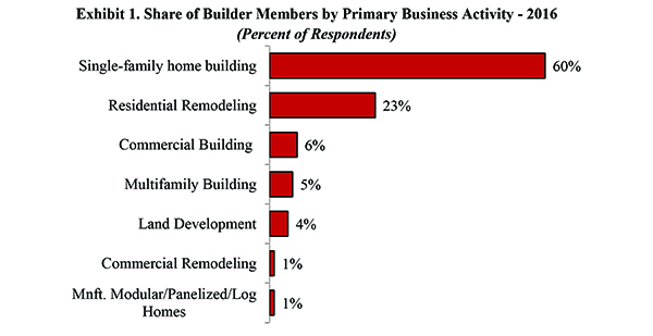 Exhibit 1. Share of Builder Members by Primary Business Activity 2016