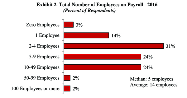 Exhibit 2. Total Number of Employees on Payroll 2016