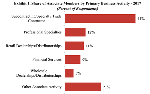 Exhibit 1. Share of Associate Members by Primary Business Activity - 2017
