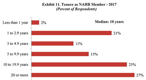 Exhibit 11. Tenure as NAHB Member - 2017