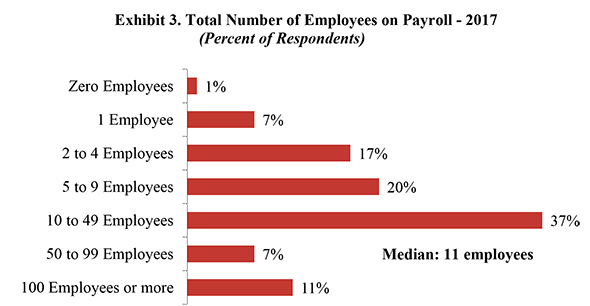 Exhibit 3. Total Number of Employees on Payroll - 2017
