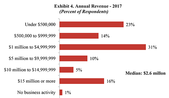 Exhibit 4. Annual Revenue - 2017