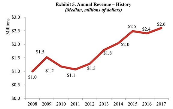 Exhibit 5. Annual Revenue – History