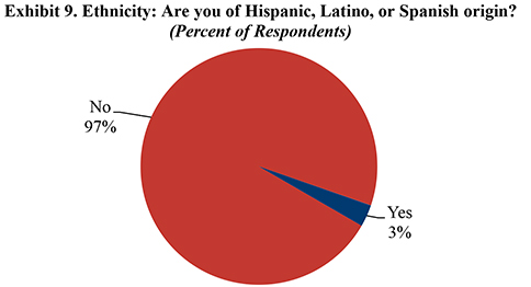 Exhibit 9. Ethnicity: Are you of Hispanic, Latino, or Spanish origin?