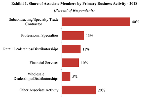 Exhibit 1. Share of Associate Members by Primary Business Activity - 2018