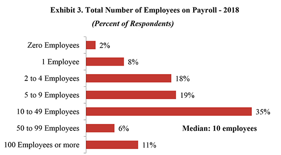 Exhibit 3. Total Number of Employees on Payroll - 2018