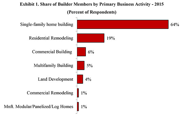 Exhibit 1. Share of Builder Members by Primary Business Activity - 2015