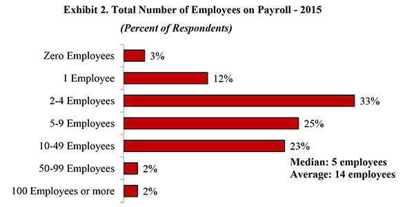 Exhibit 2. Total Number of Employees on Payroll - 2015