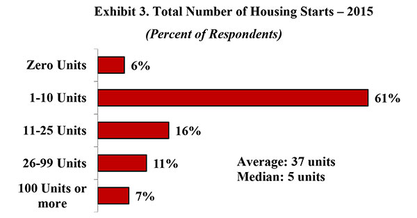Exhibit 3. Total Number of Housing Starts - 2015