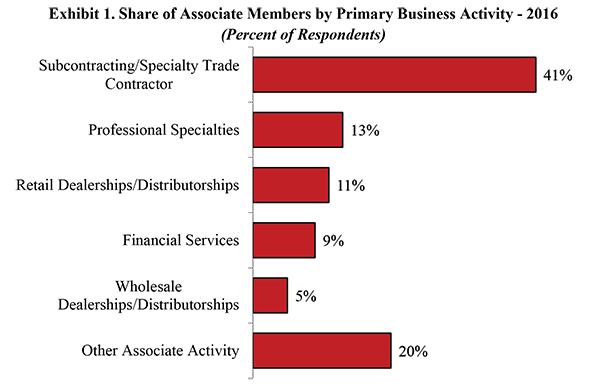 NAHB: Who are NAHB's Associate Members?
