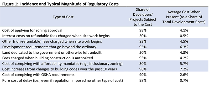 Figure 1: Incidence and Typical Magnitude of Regulatory Costs