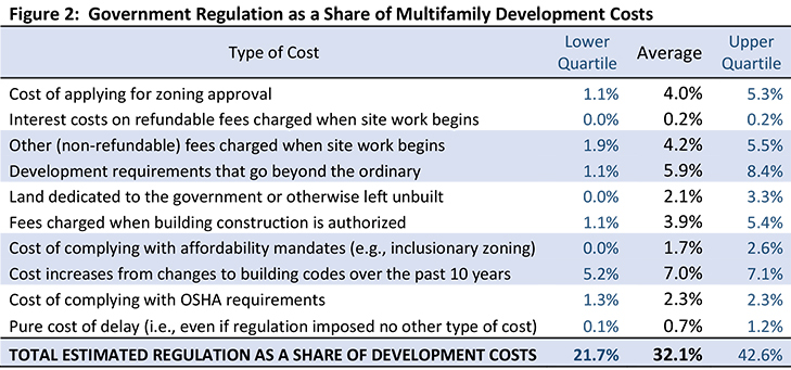Figure 2: Government Regulation as a Share of Multifamily Development Costs