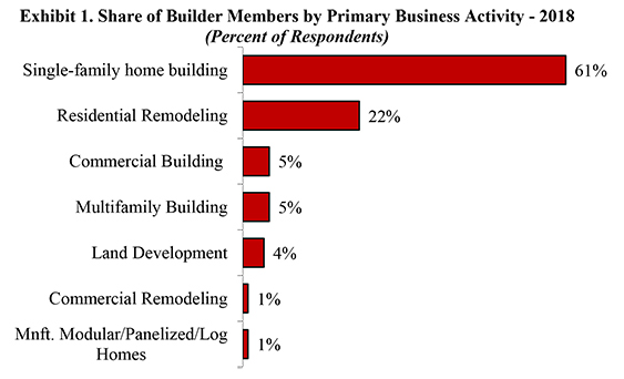 Exhibit 1. Share of Builder Members by Primary Business Activity - 2018