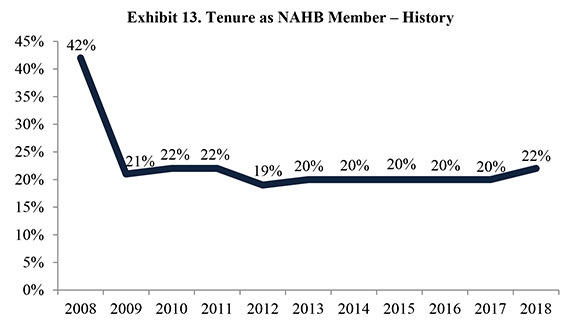 Exhibit 13. Tenure as NAHB Member – History