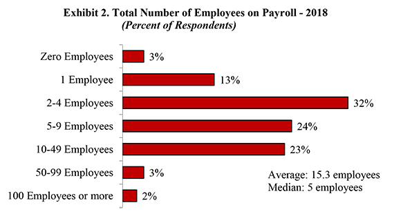 Exhibit 2. Total Number of Employees on Payroll - 2018