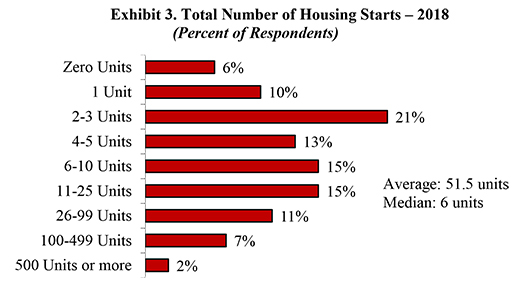 Exhibit 3. Total Number of Housing Starts – 2018