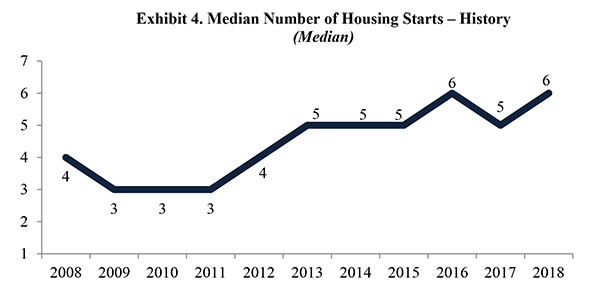 Exhibit 4. Median Number of Housing Starts – History